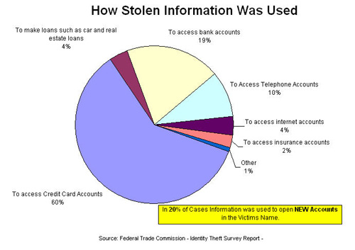 ... identity theft makes up more than 50 percent of all types of identity